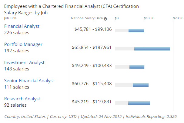 CFA or MBA: Which is better? | MBA Crystal Ball