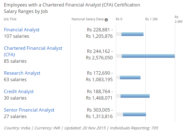 CFA Average Salaries in Indian Rupees