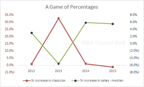 Is ISB still worth the money and time? A statistical