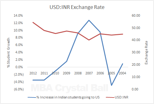 Indian students in USA vs USD:INR Exchange Rate Statistics