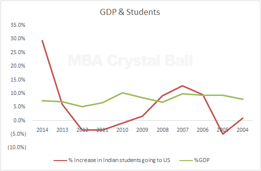 Indian students in USA vs GDP