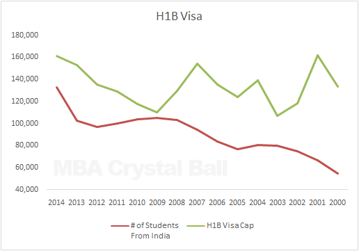 Indian students in USA vs H1B Statistics