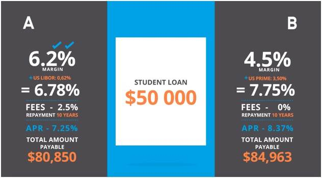 Compare and Choose International Graduate Student Loans