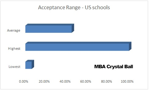 MBA Acceptance Rates in USA