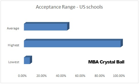 MBA Selectivity Rates in the World