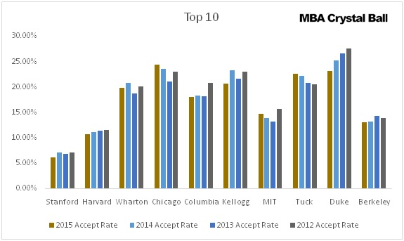 Acceptance Rate for Top 10 MBA Programs
