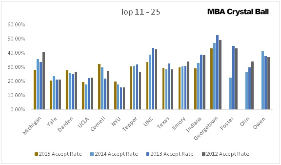 Selectivity Rate for Top 25 MBA Colleges