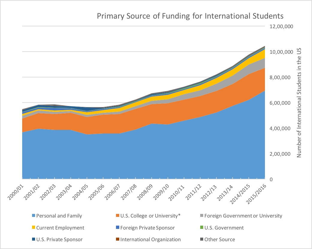 Funding sources for international students