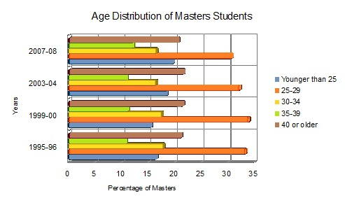 Average age masters degree students