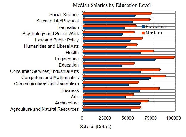 Median Salaries by Education Level