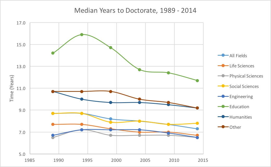 Median years to complete Phd