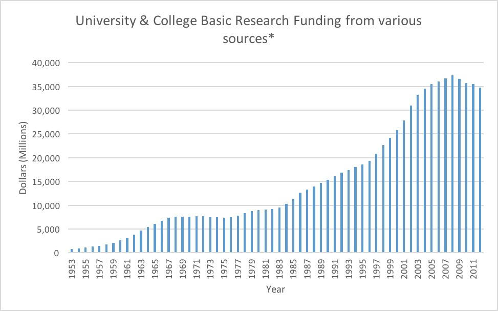 University research funding statistics