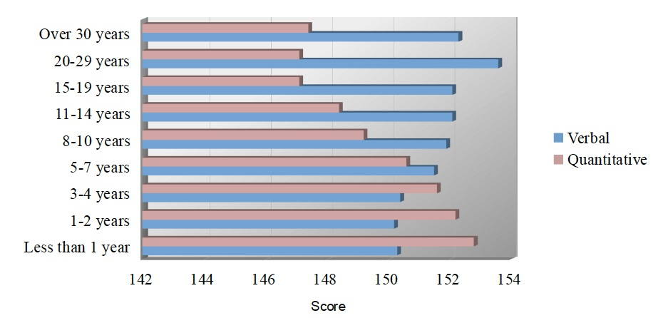 Work experience vs GRE scores