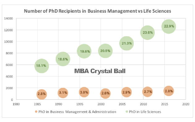 PhD after MBA