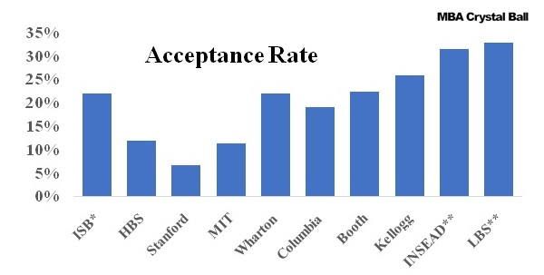 ISB Acceptance Rate